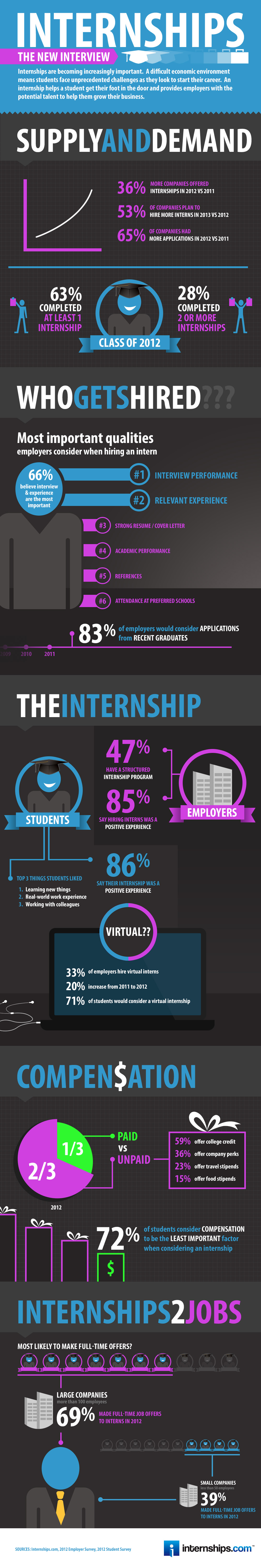 Internships.com Infographic - Internships: The New Interview