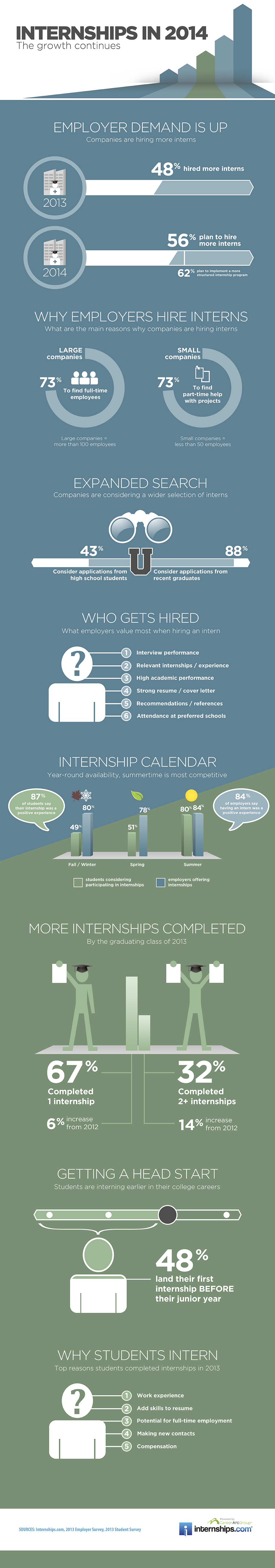 Internships.com Infographic - Internships in 2014, the growth continues